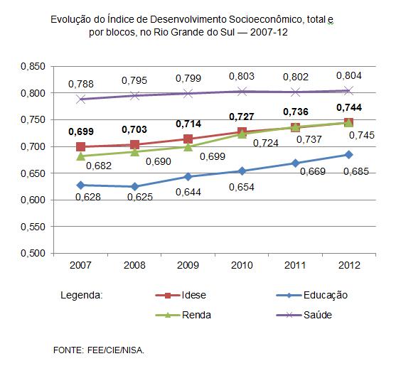 Evolução do Índice de Desenvolvimento Socioeconômico, total e                                                             por blocos, no Rio Grande do Sul — 2007-12