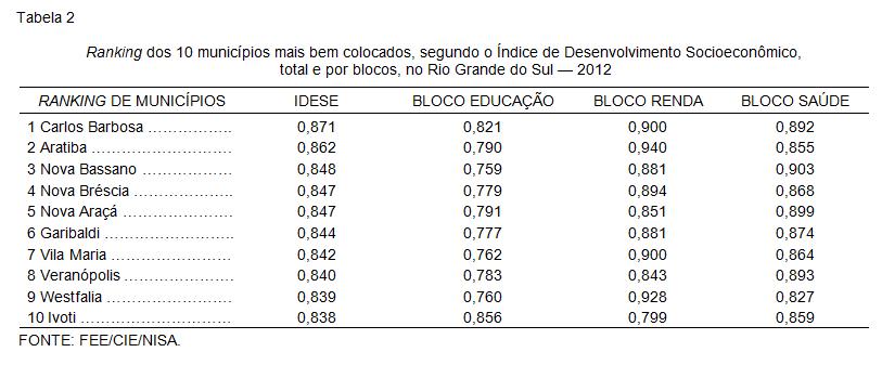 Ranking dos 10 municípios mais bem colocados, segundo o Índice de Desenvolvimento Socioeconômico,  total e por blocos, no Rio Grande do Sul — 2012