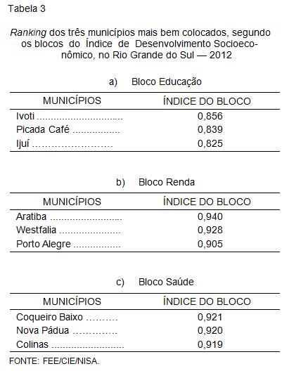 Ranking dos três municípios mais bem colocados, segundo     os blocos  do  Índice  de  Desenvolvimento Socioeco-                                                                                       nômico, no Rio Grande do Sul — 2012