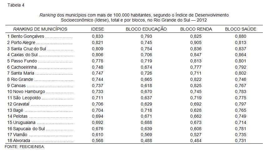 Ranking dos municípios com mais de 100.000 habitantes, segundo o Índice de Desenvolvimento Socioeconômico (Idese), total e por blocos, no Rio Grande do Sul — 2012