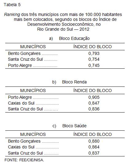 Ranking dos três municípios com mais de 100.000 habitantes         mais bem colocados, segundo os blocos do Índice de                     Desenvolvimento Socioeconômico, no                             Rio Grande do Sul — 2012