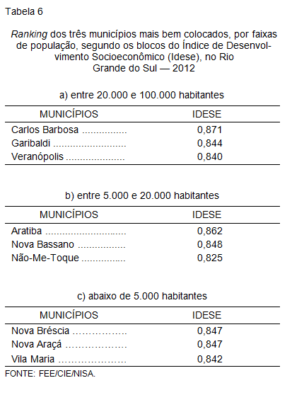 Ranking dos três municípios mais bem colocados, por faixas de população, segundo os blocos do Índice de Desenvol- vimento Socioeconômico (Idese), no Rio Grande do Sul — 2012