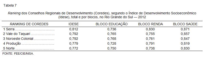 Ranking dos Conselhos Regionais de Desenvolvimento (Coredes), segundo o Índice de Desenvolvimento Socioeconômico (Idese), total e por blocos, no Rio Grande do Sul — 2012