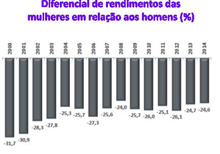 5-diferencial-rendimentos