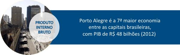Porto Alegre é a 7ª maior economia entre as capitais brasileiras, com PIB de R$ 48 bilhões (2012)