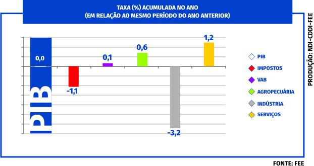 gráfico tres