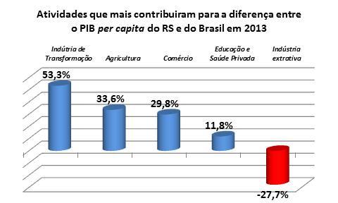 gráfico PIB per capita