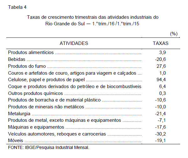 tabela-4