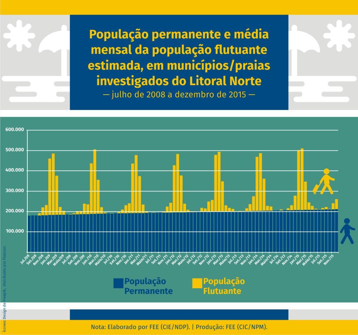 população grafico 2