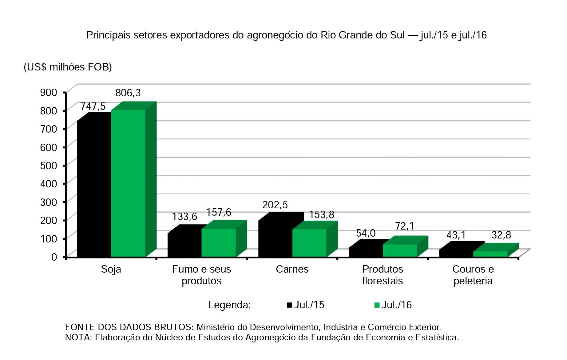 Principais setores exportadores do agronegócio do Rio Grande do Sul — jul.15 e jul.16