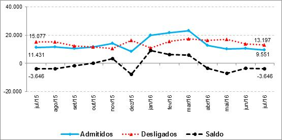 gráfico empregos agro julho