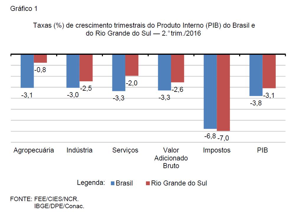 Gráfico 1 PPT