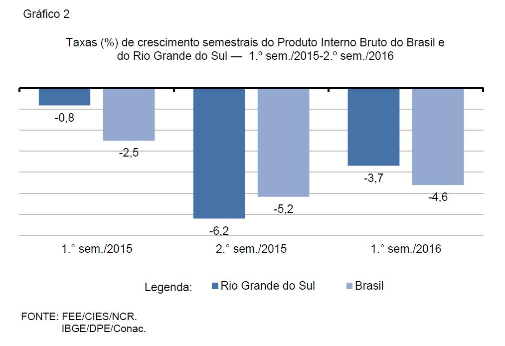 Gráfico 2 PPT