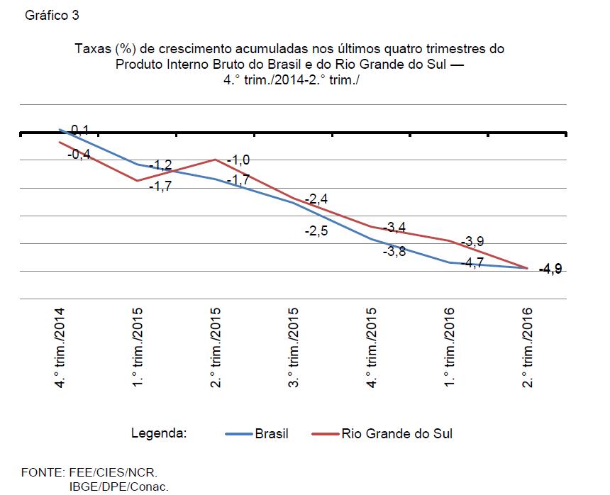 Gráfico 3 ppt
