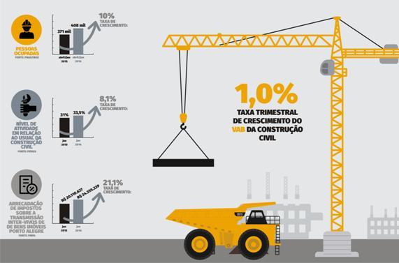 Gráfico PIB construção