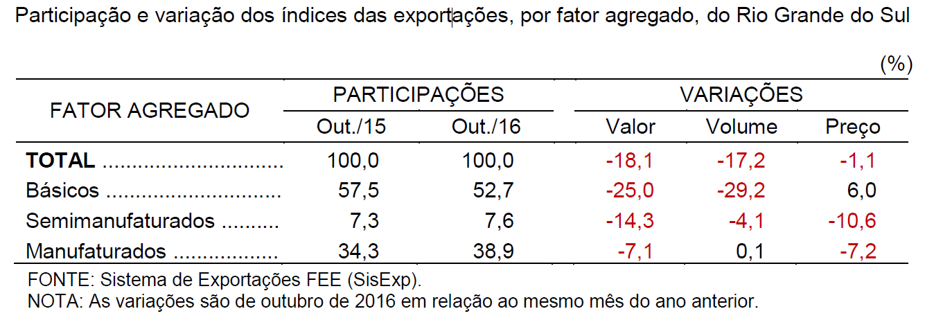 Participação e variação dos índices das exportações, por fator agregado, do Rio Grande do Sul