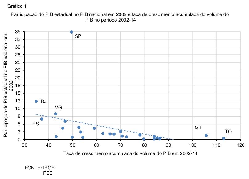 pib-estadual-2014-grafico-1