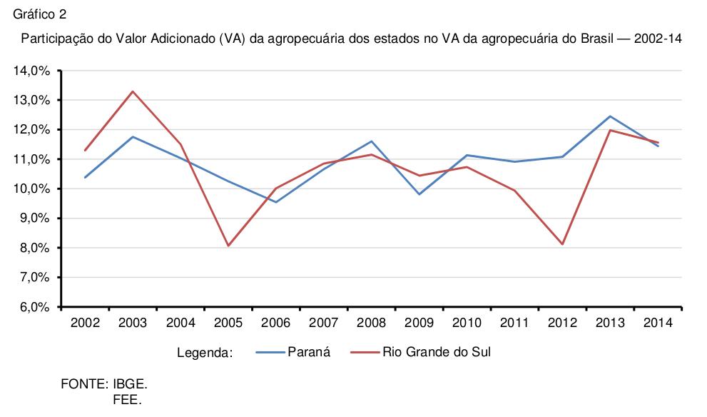 pib-estadual-2014-grafico-2