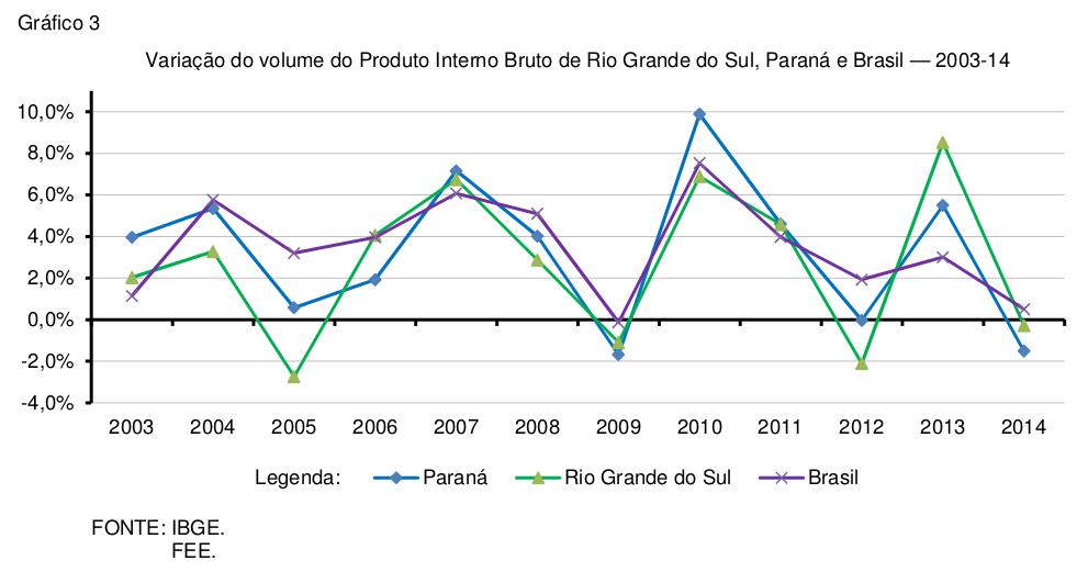 pib-estadual-2014-grafico-3
