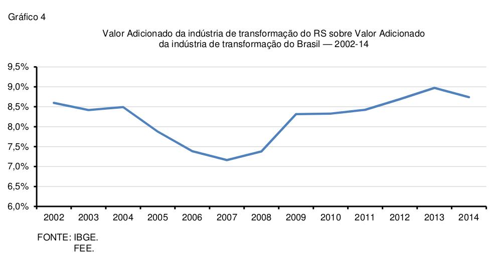 pib-estadual-2014-grafico-4
