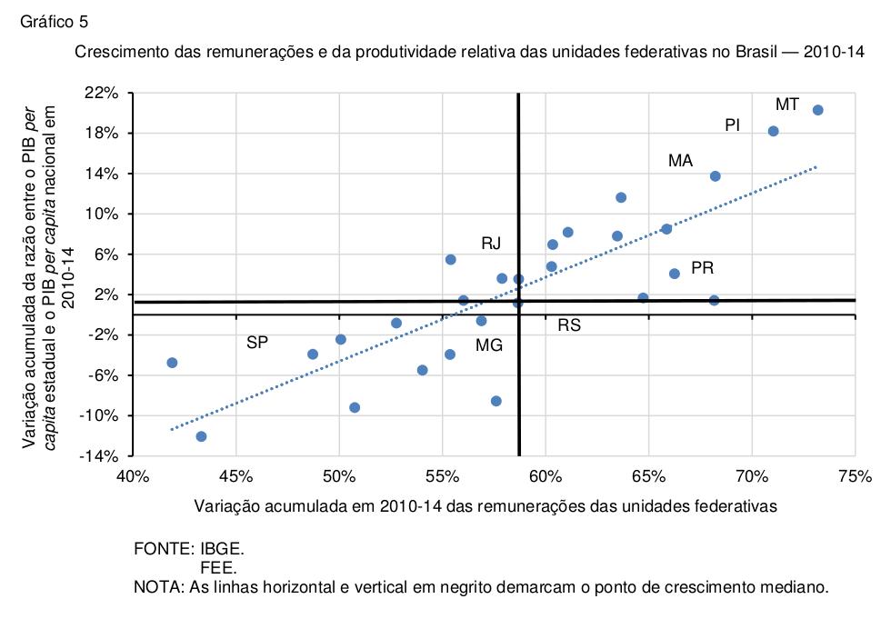 pib-estadual-2014-grafico-5