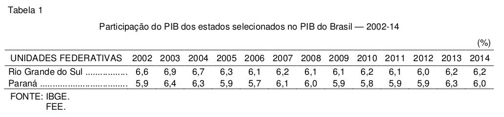 pib-estadual-2014-tabela-1